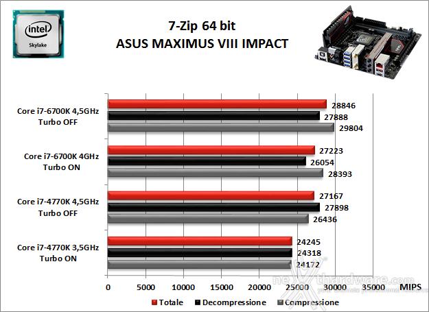 ASUS MAXIMUS VIII IMPACT 10. Benchmark Compressione e Rendering 1