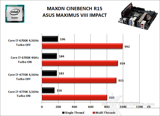 ASUS MAXIMUS VIII IMPACT 10. Benchmark Compressione e Rendering 3