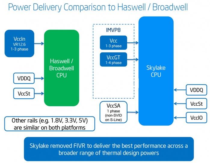 Supermicro C7H170-M 1. Piattaforma Intel Skylake 3