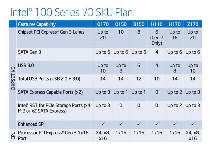 Supermicro C7H170-M 1. Piattaforma Intel Skylake 4