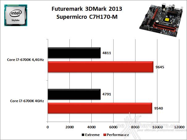 Supermicro C7H170-M 12. Benchmark 3D 2
