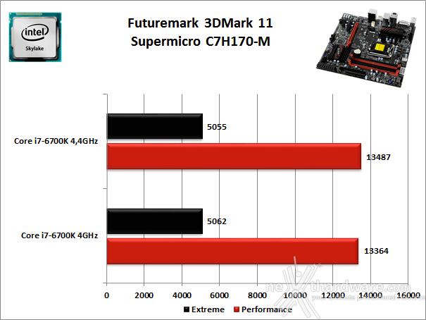 Supermicro C7H170-M 12. Benchmark 3D 1