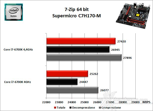 Supermicro C7H170-M 10. Benchmark Compressione e Rendering 1