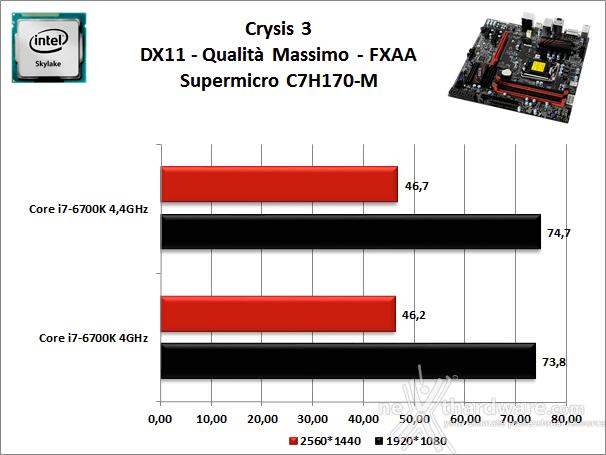 Supermicro C7H170-M 13. Videogiochi 1