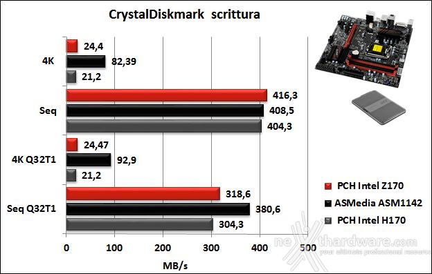 Supermicro C7H170-M 14. Benchmark controller 6