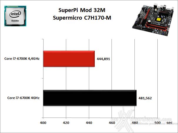 Supermicro C7H170-M 11. Benchmark Sintetici 3