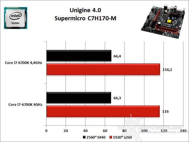 Supermicro C7H170-M 12. Benchmark 3D 3