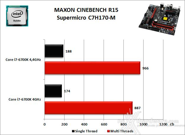 Supermicro C7H170-M 10. Benchmark Compressione e Rendering 3