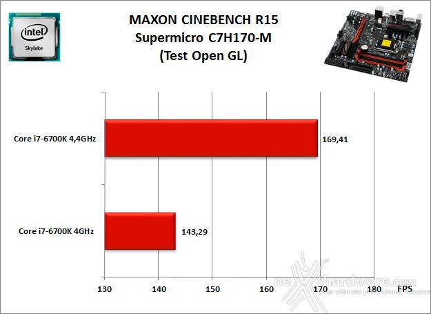 Supermicro C7H170-M 10. Benchmark Compressione e Rendering 4