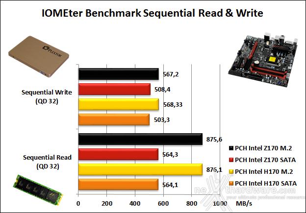 Supermicro C7H170-M 14. Benchmark controller 2