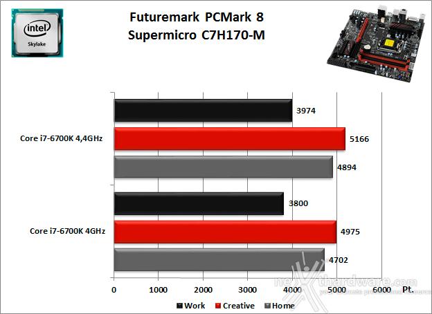 Supermicro C7H170-M 11. Benchmark Sintetici 1