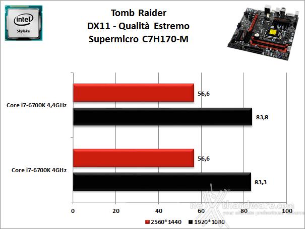 Supermicro C7H170-M 13. Videogiochi 2