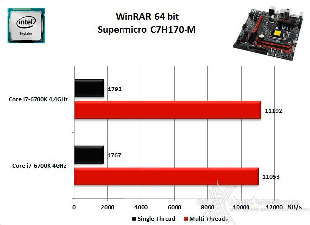 Supermicro C7H170-M 10. Benchmark Compressione e Rendering 2