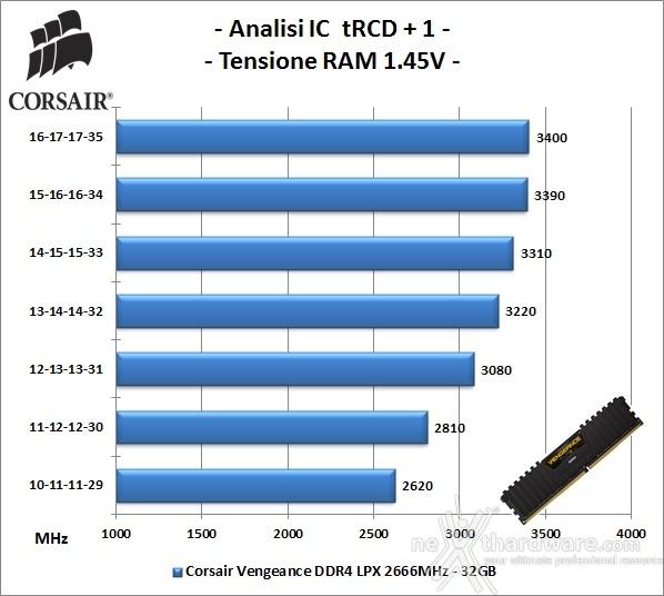 Corsair Vengeance DDR4 LPX 2666MHz 16GB x 2 6. Performance - Analisi degli ICs 1