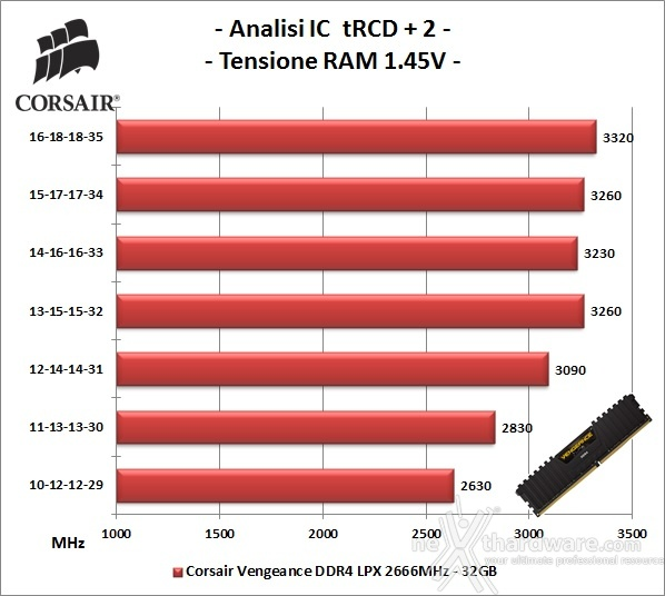 Corsair Vengeance DDR4 LPX 2666MHz 16GB x 2 6. Performance - Analisi degli ICs 2