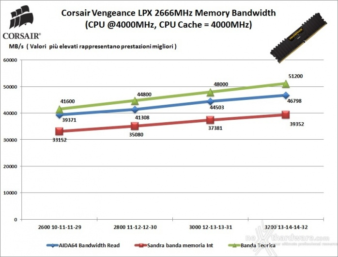 Corsair Vengeance DDR4 LPX 2666MHz 16GB x 2 7. Performance - Analisi dei Timings 1