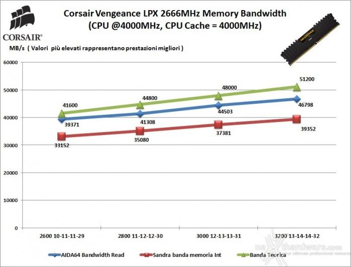 Corsair Vengeance DDR4 LPX 2666MHz 16GB x 2 7. Performance - Analisi dei Timings 1
