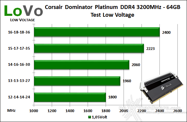 Corsair Dominator Platinum DDR4 3200MHz 64GB 10. Test Low Voltage 1