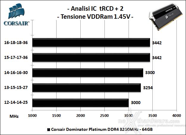 Corsair Dominator Platinum DDR4 3200MHz 64GB 7. Analisi degli ICs 1