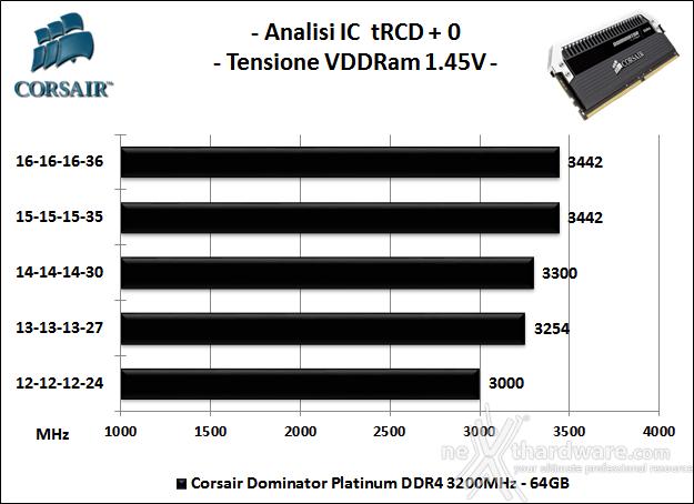 Corsair Dominator Platinum DDR4 3200MHz 64GB 7. Analisi degli ICs 2