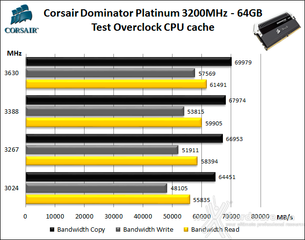 Corsair Dominator Platinum DDR4 3200MHz 64GB 9. Overclock 6