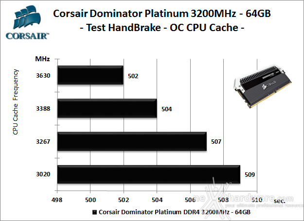 Corsair Dominator Platinum DDR4 3200MHz 64GB 9. Overclock 11