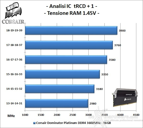 Corsair Dominator Platinum DDR4 3600MHz 16GB 7. Performance - Analisi degli ICs 1