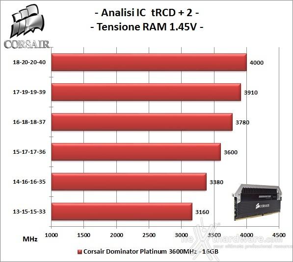 Corsair Dominator Platinum DDR4 3600MHz 16GB 7. Performance - Analisi degli ICs 2
