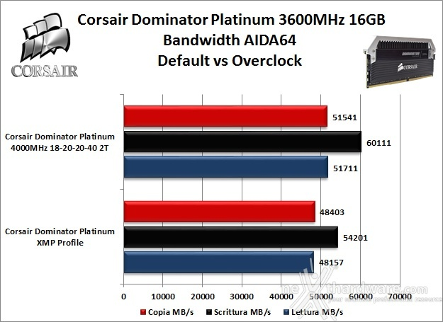 Corsair Dominator Platinum DDR4 3600MHz 16GB 8. Performance - Analisi dei Timings 8