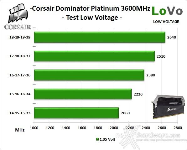 Corsair Dominator Platinum DDR4 3600MHz 16GB 10. Test Low Voltage 1
