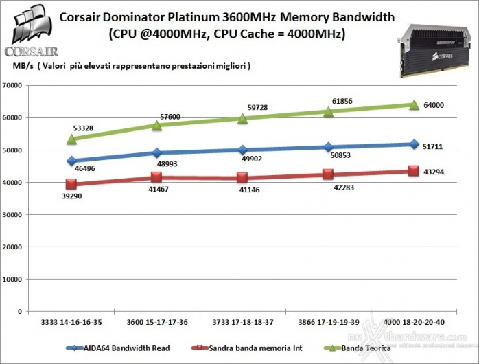 Corsair Dominator Platinum DDR4 3600MHz 16GB 8. Performance - Analisi dei Timings 1