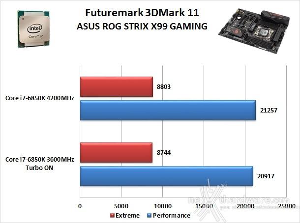 ASUS ROG STRIX X99 GAMING 13. Benchmark 3D 1