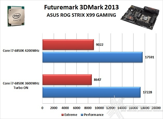 ASUS ROG STRIX X99 GAMING 13. Benchmark 3D 2