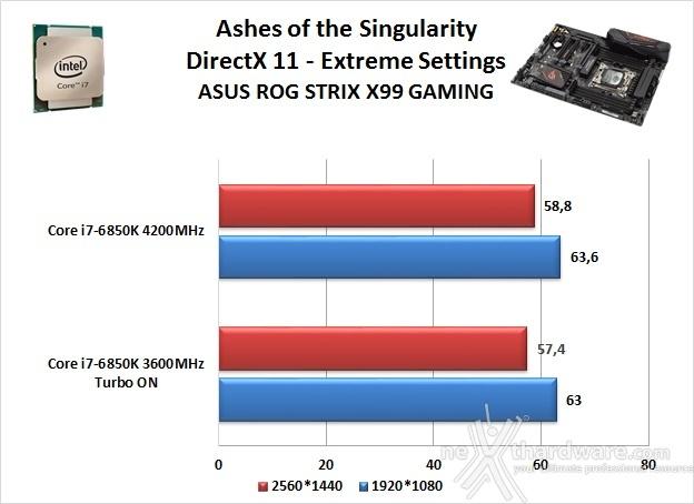ASUS ROG STRIX X99 GAMING 14. Videogiochi 12