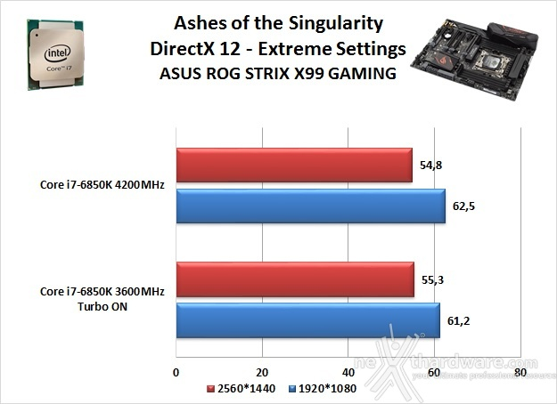 ASUS ROG STRIX X99 GAMING 14. Videogiochi 13