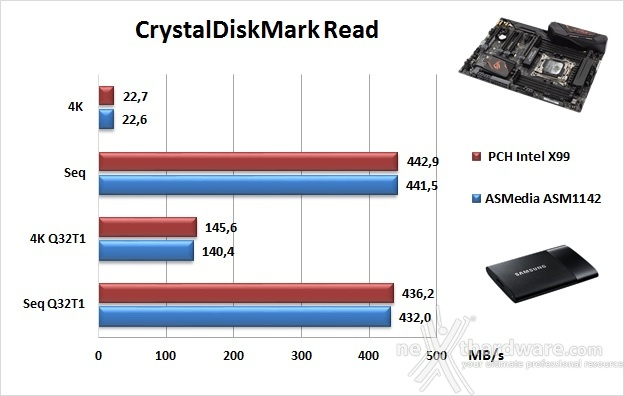 ASUS ROG STRIX X99 GAMING 15. Benchmark controller  7