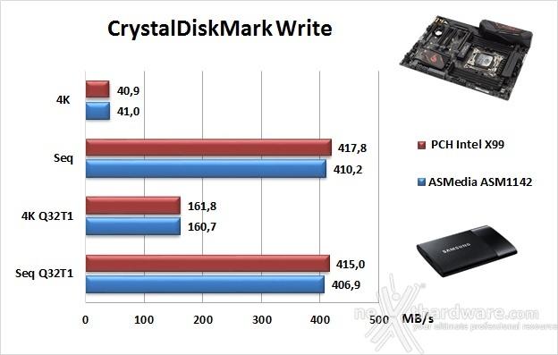 ASUS ROG STRIX X99 GAMING 15. Benchmark controller  8