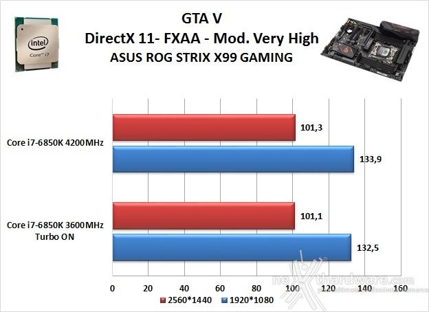 ASUS ROG STRIX X99 GAMING 14. Videogiochi 10