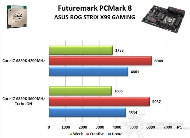 ASUS ROG STRIX X99 GAMING 12. Benchmark Sintetici 1