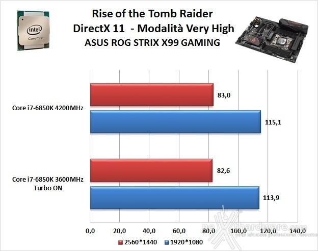 ASUS ROG STRIX X99 GAMING 14. Videogiochi 4
