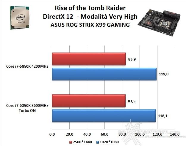 ASUS ROG STRIX X99 GAMING 14. Videogiochi 5