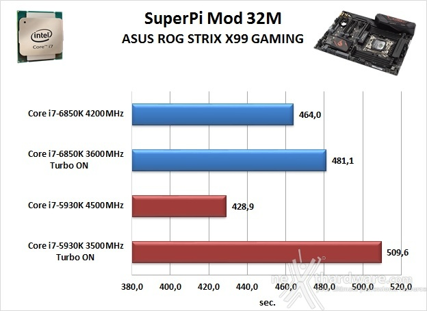 ASUS ROG STRIX X99 GAMING 12. Benchmark Sintetici 3