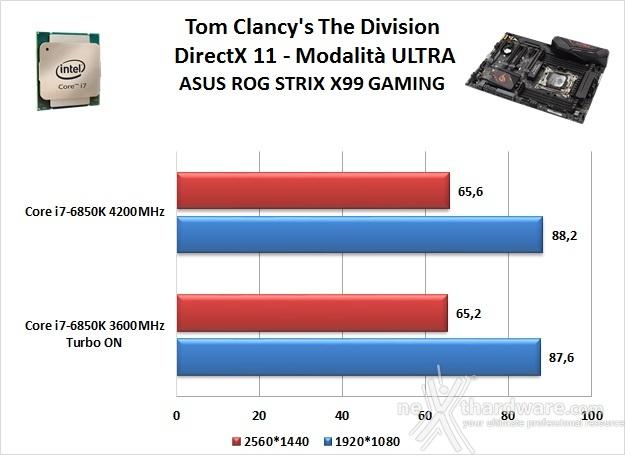 ASUS ROG STRIX X99 GAMING 14. Videogiochi 2