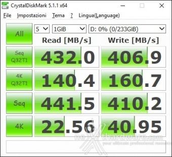ASUS ROG STRIX X99 GAMING 15. Benchmark controller  6