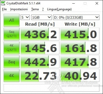 ASUS ROG STRIX X99 GAMING 15. Benchmark controller  5