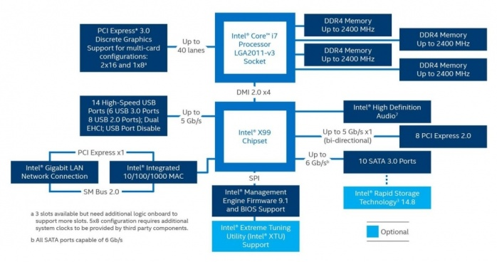 ASUS ROG STRIX X99 GAMING 2. Chipset Intel X99 - DHX99 PCH 1