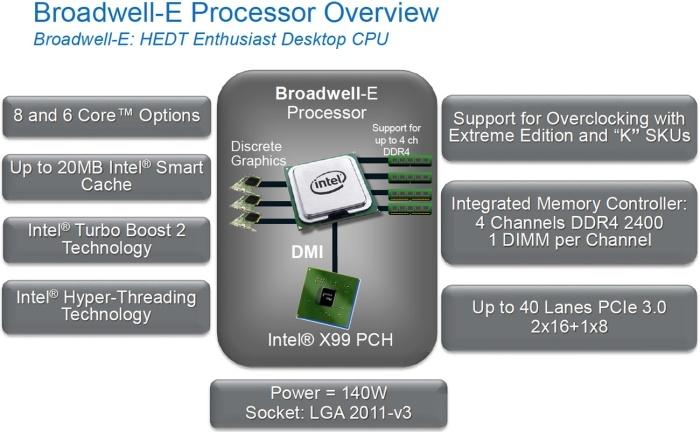 ASUS ROG STRIX X99 GAMING 1. Architettura  Intel Broadwell-E 1