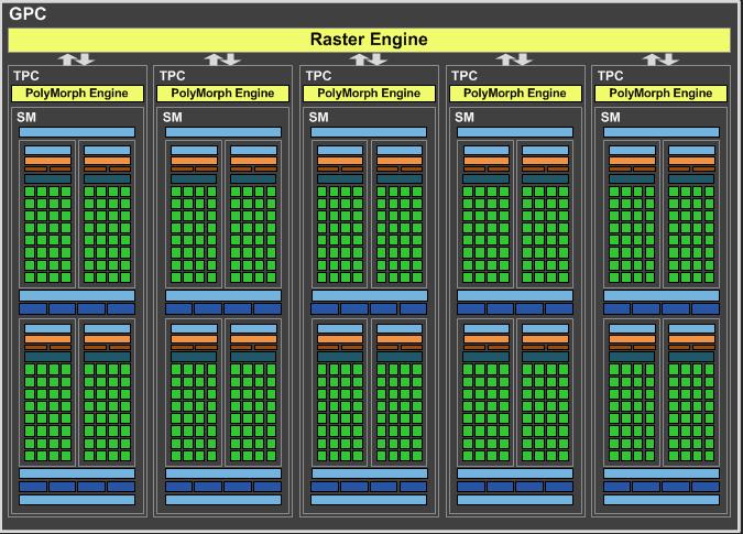 ASUS ROG STRIX GeForce GTX 1070 Ti 1. La nuova architettura Pascal 5