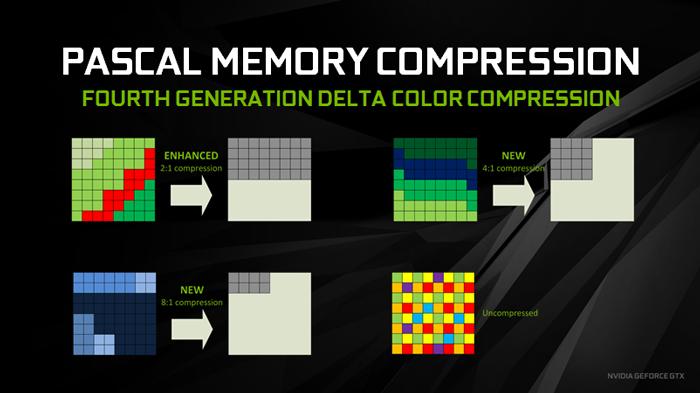 ASUS ROG STRIX GeForce GTX 1070 Ti 2. Tecnologie NVIDIA - Parte prima 1
