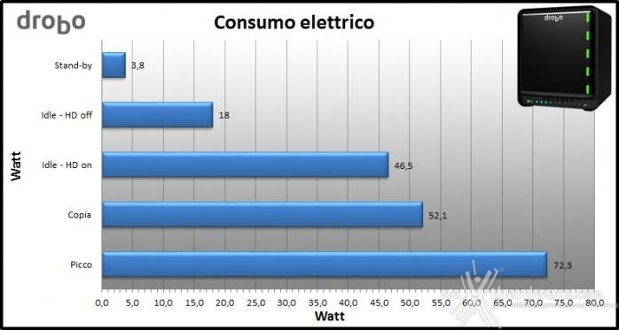 Drobo 5N 8. Consumo e rumorosità 2